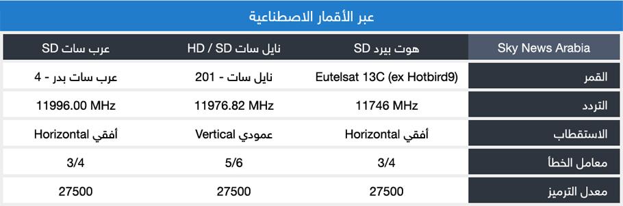 ترددات سكاي نيوز عربية