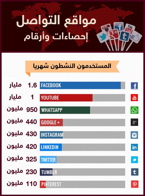 مواقع التواصل الاجتماعي.. حقائق وأرقام